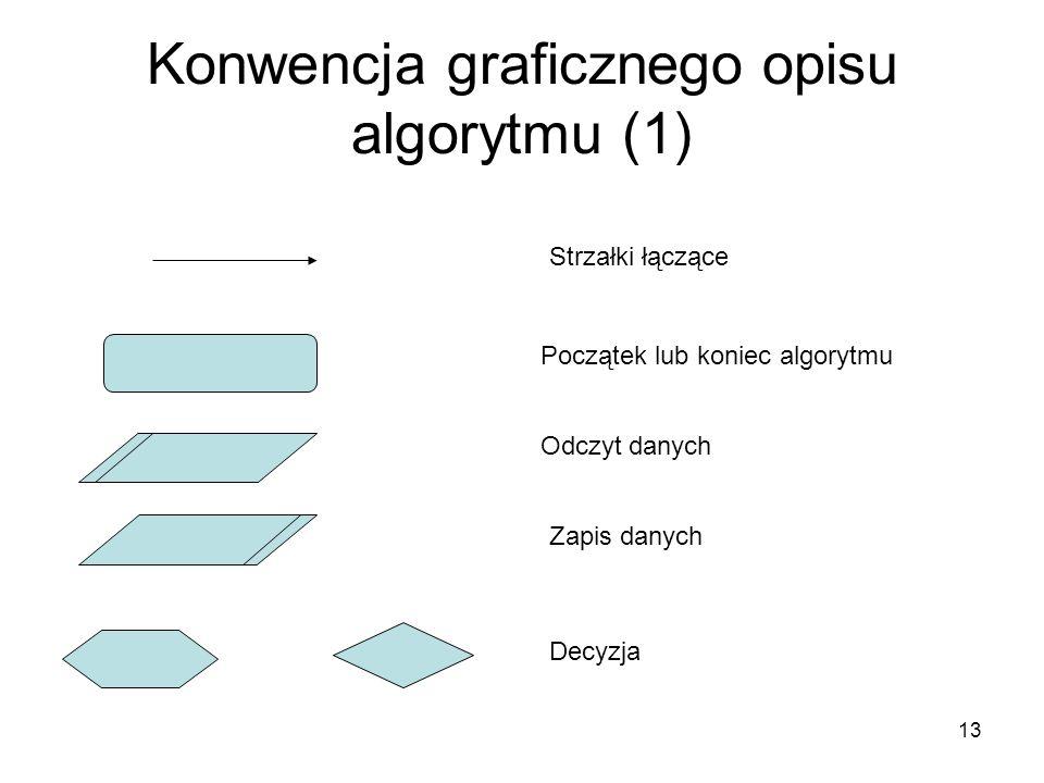 13 Konwencja graficznego opisu algorytmu (1) Początek lub koniec algorytmu Odczyt danych Zapis danych Decyzja Strzałki łączące