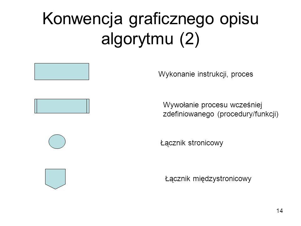 14 Konwencja graficznego opisu algorytmu (2) Wykonanie instrukcji, proces Wywołanie procesu wcześniej zdefiniowanego (procedury/funkcji) Łącznik stron