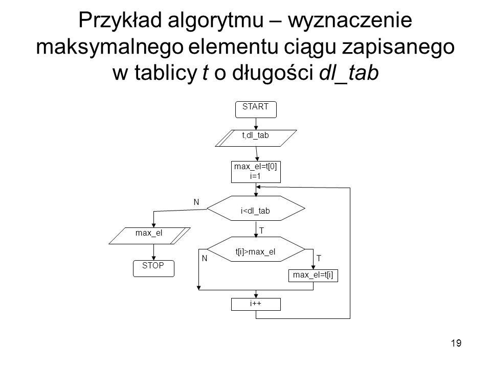 19 Przykład algorytmu – wyznaczenie maksymalnego elementu ciągu zapisanego w tablicy t o długości dl_tab T N i<dl_tab max_el=t[0] i=1 START STOP t,dl_