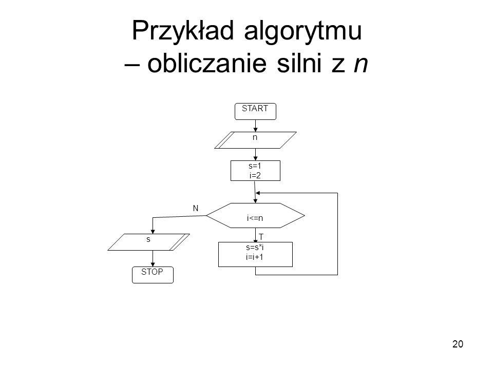 20 Przykład algorytmu – obliczanie silni z n T N i<=n s=1 i=2 START STOP n s=s*i i=i+1 s