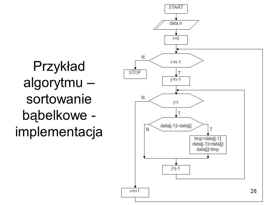 26 Przykład algorytmu – sortowanie bąbelkowe - implementacja T N j>i START STOP data,n data[j-1]>data[j] TN i=0 T N i<n-1 j=n-1 tmp=data[j-1] data[j-1
