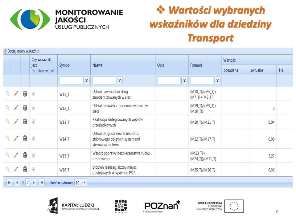  Analiza wartości wskaźnika w czasie - fragment raportu dla wskaźnika dziedziny Transport 7