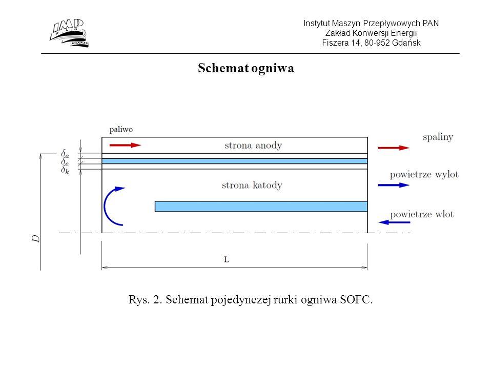 Instytut Maszyn Przepływowych PAN Zakład Konwersji Energii Fiszera 14, 80-952 Gdańsk Rys. 2. Schemat pojedynczej rurki ogniwa SOFC. Schemat ogniwa