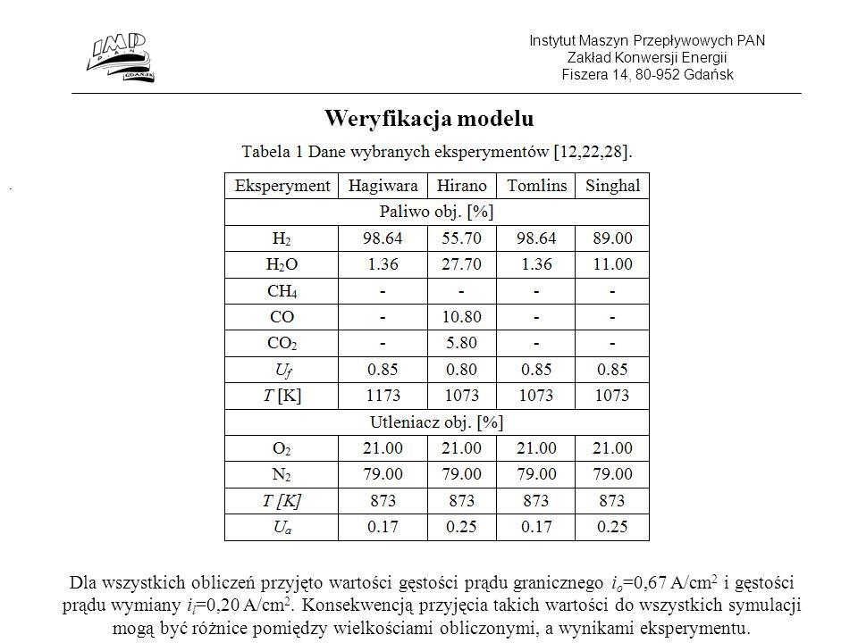 Instytut Maszyn Przepływowych PAN Zakład Konwersji Energii Fiszera 14, 80-952 Gdańsk Wnioski: Zaproponowany model pod względem jakościowym i ilościowym w dobry sposób odzwierciedla skomplikowane procesy chemiczne i elektrochemiczne zachodzące w ogniwie.