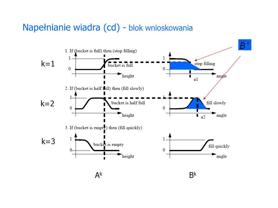 Napełnianie wiadra (cd) - blok wnioskowania k=1 k=2 k=3 AkAk BkBk