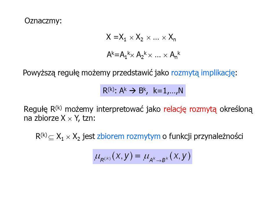 Oznaczmy: X =X 1  X 2  …  X n A k =A 1 k  A 2 k  …  A n k Powyższą regułę możemy przedstawić jako rozmytą implikację: R (k) : A k  B k, k=1,…,N Regułę R (k) możemy interpretować jako relację rozmytą określoną na zbiorze X  Y, tzn: R (k)  X 1  X 2 jest zbiorem rozmytym o funkcji przynależności