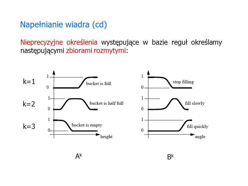 Napełnianie wiadra (cd) Nieprecyzyjne określenia występujące w bazie reguł określamy następującymi zbiorami rozmytymi: k=1 k=2 k=3 AkAk BkBk