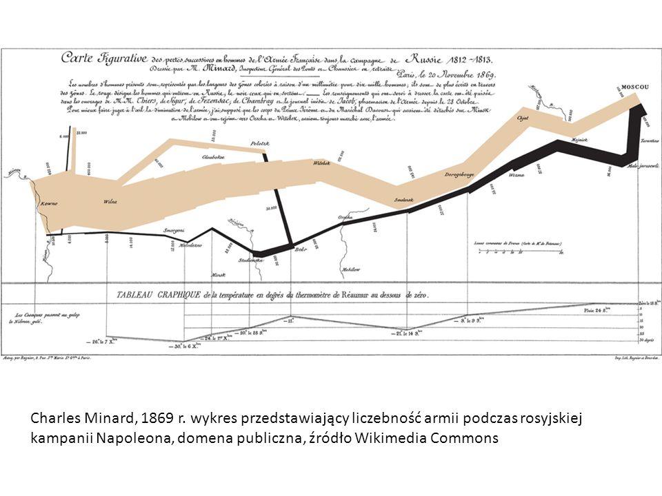 Charles Minard, 1869 r. wykres przedstawiający liczebność armii podczas rosyjskiej kampanii Napoleona, domena publiczna, źródło Wikimedia Commons