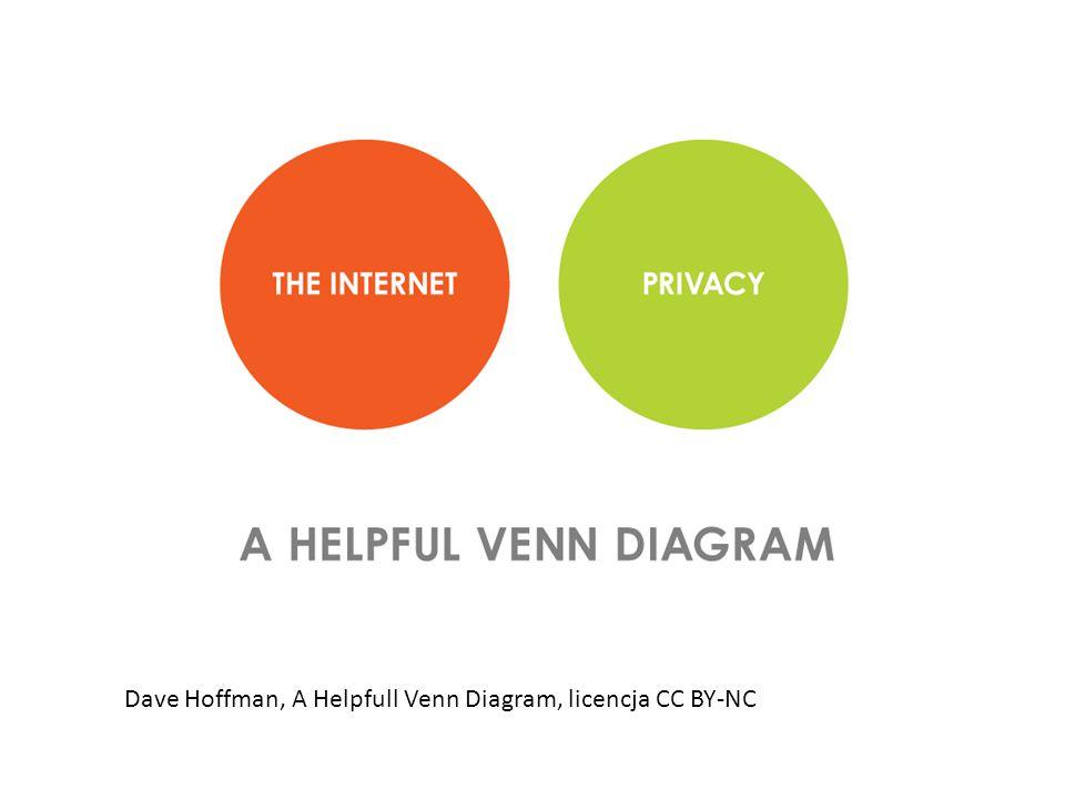 Dave Hoffman, A Helpfull Venn Diagram, licencja CC BY-NC