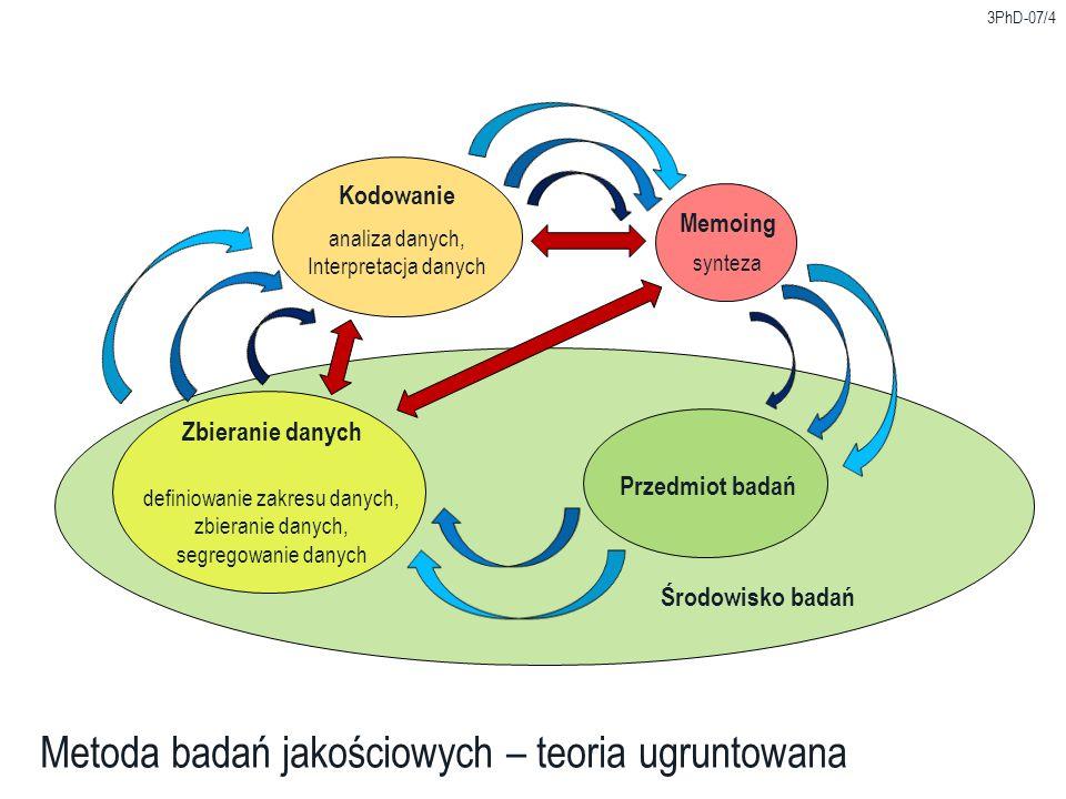 3PhD-07/4 Metoda badań jakościowych – teoria ugruntowana Zbieranie danych definiowanie zakresu danych, zbieranie danych, segregowanie danych Kodowanie analiza danych, Interpretacja danych Memoing synteza Środowisko badań Przedmiot badań