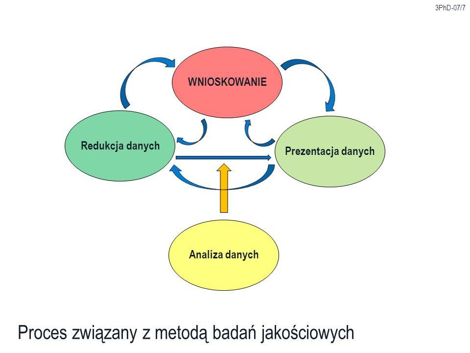 Analiza danych 3PhD-07/7 Proces związany z metodą badań jakościowych Redukcja danych WNIOSKOWANIE Prezentacja danych