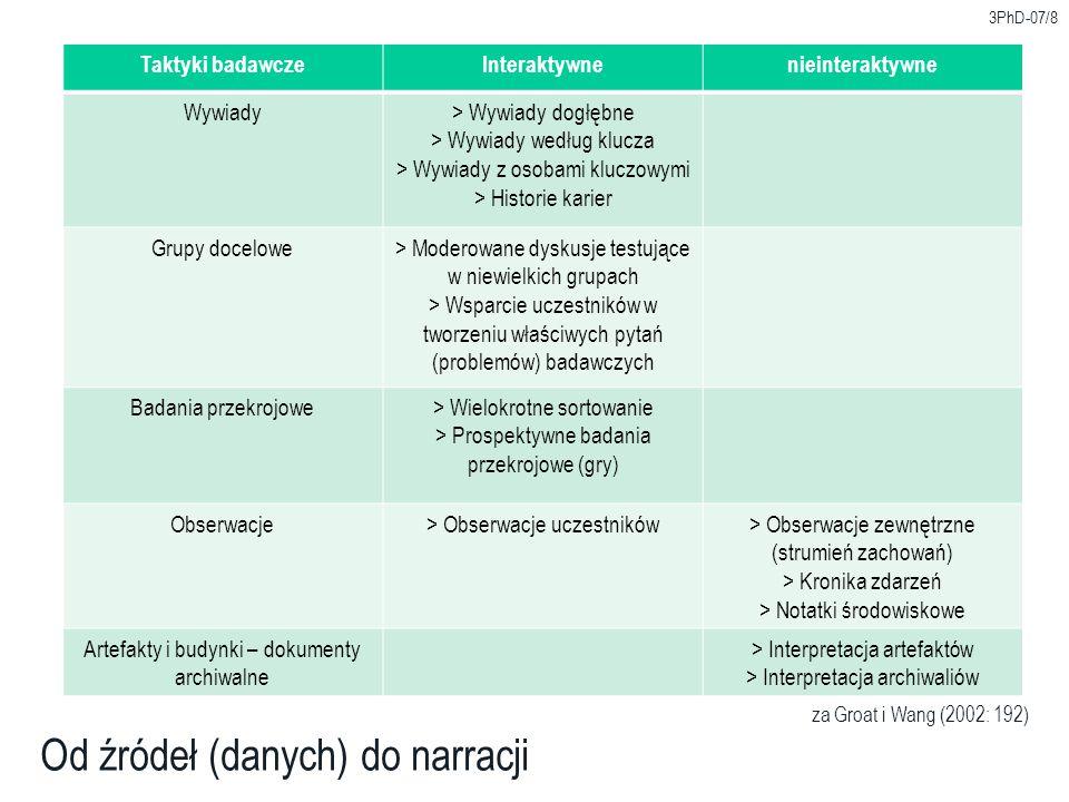 Warstwa narzędziowaCzynności Opisowa> Formy (formaty) notatek, tematy > Obserwowanie parametru: wiarygodność > Grupowanie ( clustering ) > Operowanie metaforami > Liczenie Analityczna> Destylowanie porównań / kontrastów > Ekstrahowanie zmiennych > Generalizacja na podstawie przypadków szczególnych > Analiza na podstawie współczynników ( factoring ) > Relacje a zmienne (zmienne jako przedziały dla warstwy opisowej) > Znajdywanie zmiennych w materiałach z wywiadów Wyjaśniająca> Tworzenie łańcucha logicznych wyjaśnień (wnioskowań) > Tworzenie spójności koncepcyjnej / teoretycznej 3PhD-07/9 Generowanie znaczenia – taktyki badawcze za Groat i Wang (2002: 195)