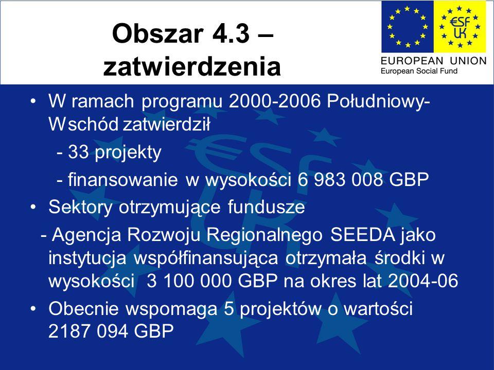 Obszar 4.3 – zatwierdzenia W ramach programu 2000-2006 Południowy- Wschód zatwierdził - 33 projekty - finansowanie w wysokości 6 983 008 GBP Sektory otrzymujące fundusze - Agencja Rozwoju Regionalnego SEEDA jako instytucja współfinansująca otrzymała środki w wysokości 3 100 000 GBP na okres lat 2004-06 Obecnie wspomaga 5 projektów o wartości 2187 094 GBP