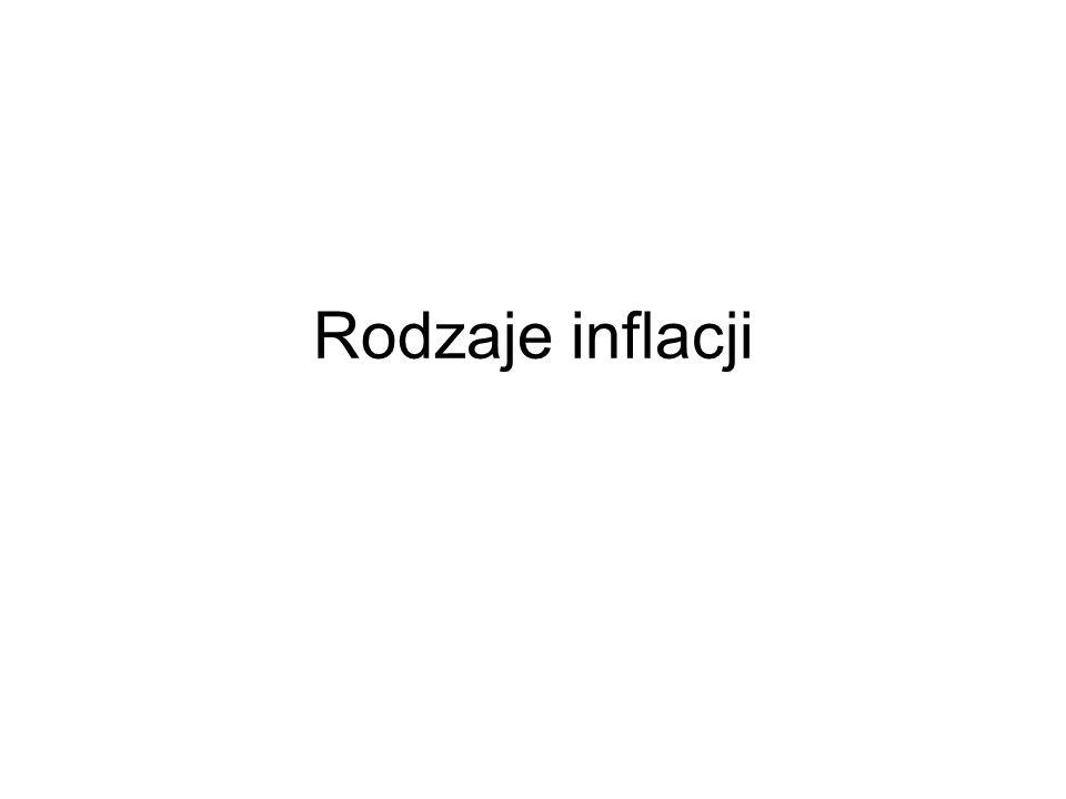 Rodzaje inflacji