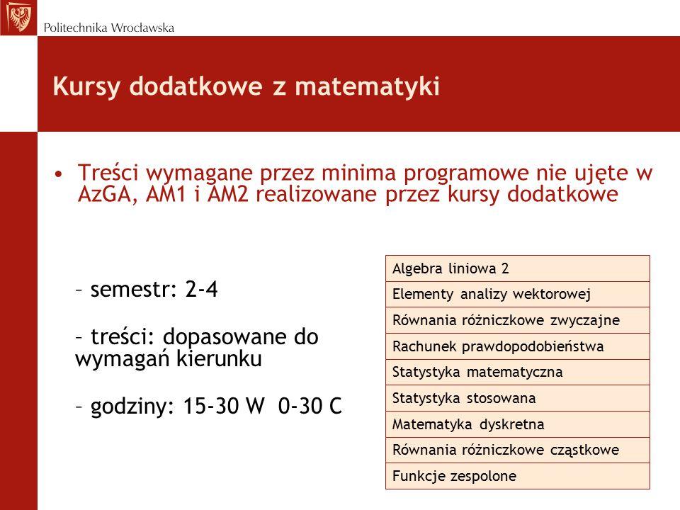Kursy dodatkowe z matematyki Treści wymagane przez minima programowe nie ujęte w AzGA, AM1 i AM2 realizowane przez kursy dodatkowe – semestr: 2-4 – treści: dopasowane do wymagań kierunku – godziny: 15-30 W 0-30 C Rachunek prawdopodobieństwa Statystyka matematyczna Statystyka stosowana Matematyka dyskretna Elementy analizy wektorowej Równania różniczkowe zwyczajne Równania różniczkowe cząstkowe Funkcje zespolone Algebra liniowa 2