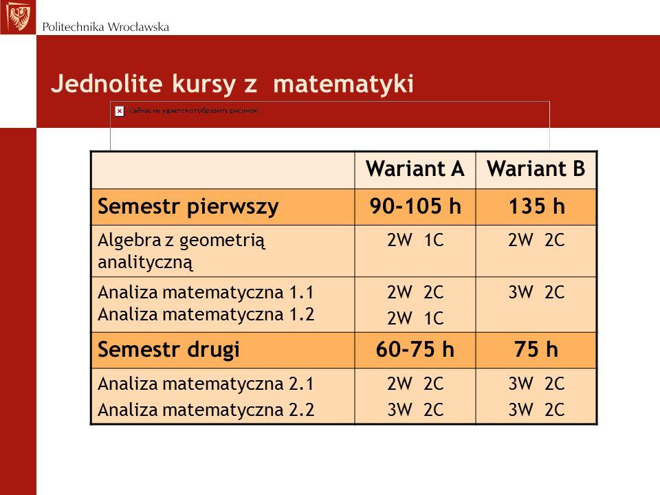 Jednolite kursy z matematyki Wariant AWariant B Semestr pierwszy90-105 h135 h Algebra z geometrią analityczną 2W 1C2W 2C Analiza matematyczna 1.1 Analiza matematyczna 1.2 2W 2C 2W 1C 3W 2C Semestr drugi60-75 h75 h Analiza matematyczna 2.1 Analiza matematyczna 2.2 2W 2C 3W 2C