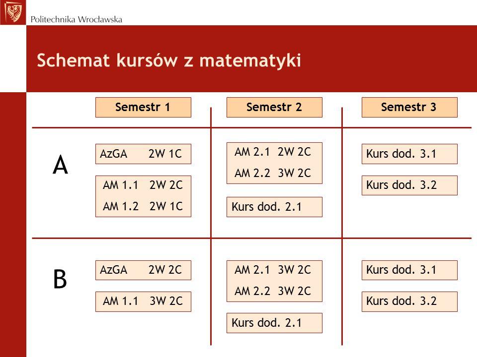 Schemat kursów z matematyki AzGA 2W 1C AM 1.1 2W 2C AM 1.2 2W 1C Semestr 1 AzGA 2W 2C AM 1.1 3W 2C Semestr 2 AM 2.1 2W 2C AM 2.2 3W 2C Kurs dod.