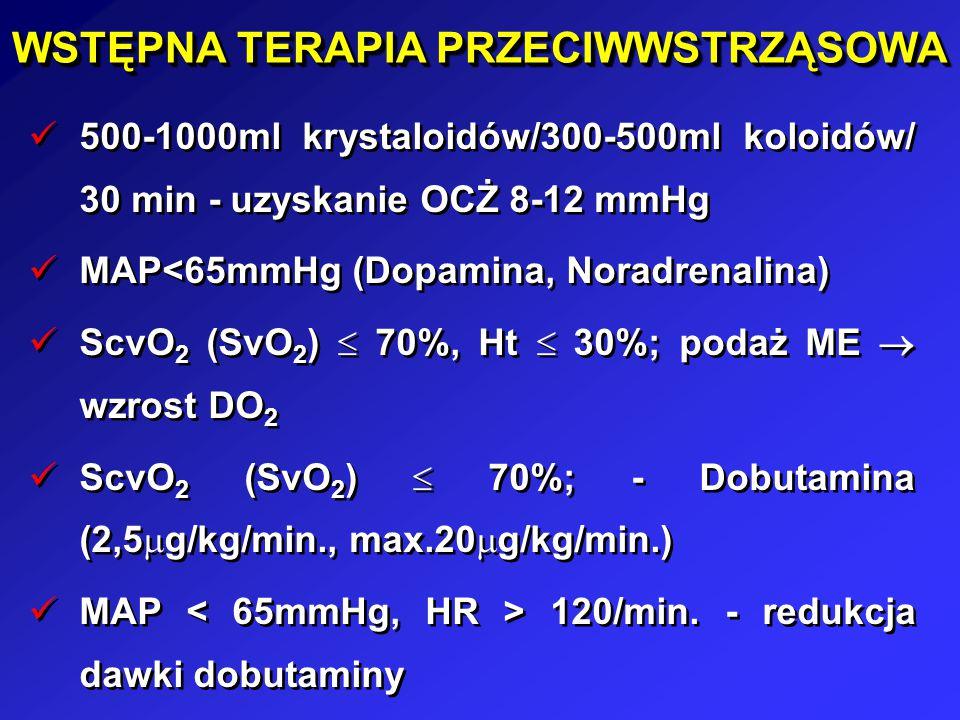 WSTĘPNA TERAPIA PRZECIWWSTRZĄSOWA 500-1000ml krystaloidów/300-500ml koloidów/ 30 min - uzyskanie OCŻ 8-12 mmHg MAP<65mmHg (Dopamina, Noradrenalina) Sc