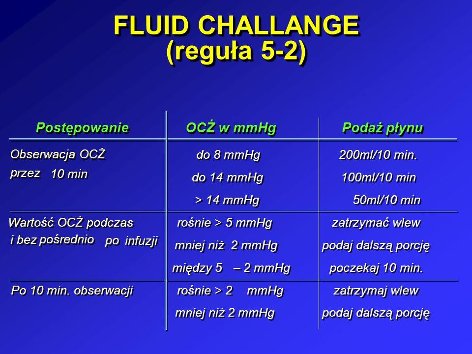 FLUID CHALLANGE (reguła 5-2) Postępowanie OCŻ w mmHg Podaż płynu Obserwacja OCŻ p p rzez 10 min do 8 mmHg do 14 mmHg > 14 mmHg 200ml/10 min. 100ml/10