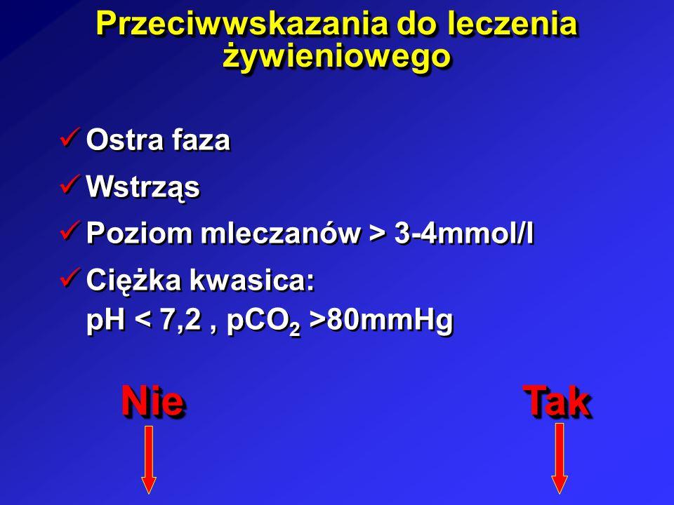 Przeciwwskazania do leczenia żywieniowego Ostra faza Wstrząs Poziom mleczanów > 3-4mmol/l Ciężka kwasica: pH 80mmHg Ostra faza Wstrząs Poziom mleczanó