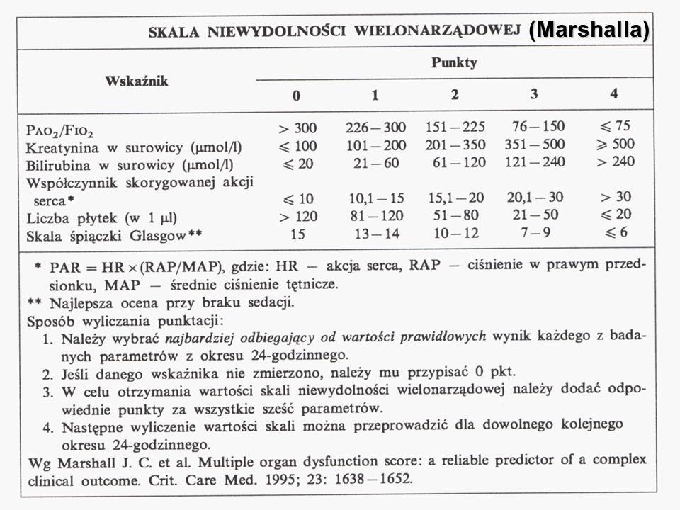 Monitorowanie terapii płynowej  Tradycyjny sposób oceny leczenia płynami oparty na schematach challenge fluid (OCŻ, PCWP) może być szkodliwy w skutkach w przypadku zaburzeń funkcji lewej/prawej komory i wzrostu przepuszczalności naczyń płucnych  Krzywa Franka-Starlinga, która określa nie - liniową zależność preload komór / SV, nie jest statyczna, lecz indywidualna dla każdego pacjenta zależnie od aktualnej funkcji lewej komory (przesunięcie lewo/prawo) Renner J i wsp., Best Practice & Research Clinical Anaesthesiology 2009 PiCCO