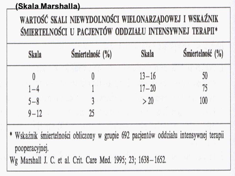 RESUSCYTACJA PŁYNOWA Wstępna terapia przeciwwstrząsowa (wszystkie wstrząsy !) Rozpoczęta najwcześniej jak to możliwe (nie odwlekanie jej do przyjęcia do OIT) Wskaźnikiem postępowania jest perfuzja tkanek Szybka reakcja (6 godz.) ukierunkowana na: OCŻ 8-12 mmHg (12-15mmHg – chorzy wentylowani, wzrost ciśnienia w jamie brzusznej) MAP  65mmHg Diureza  0,5ml/kg mc/godz.