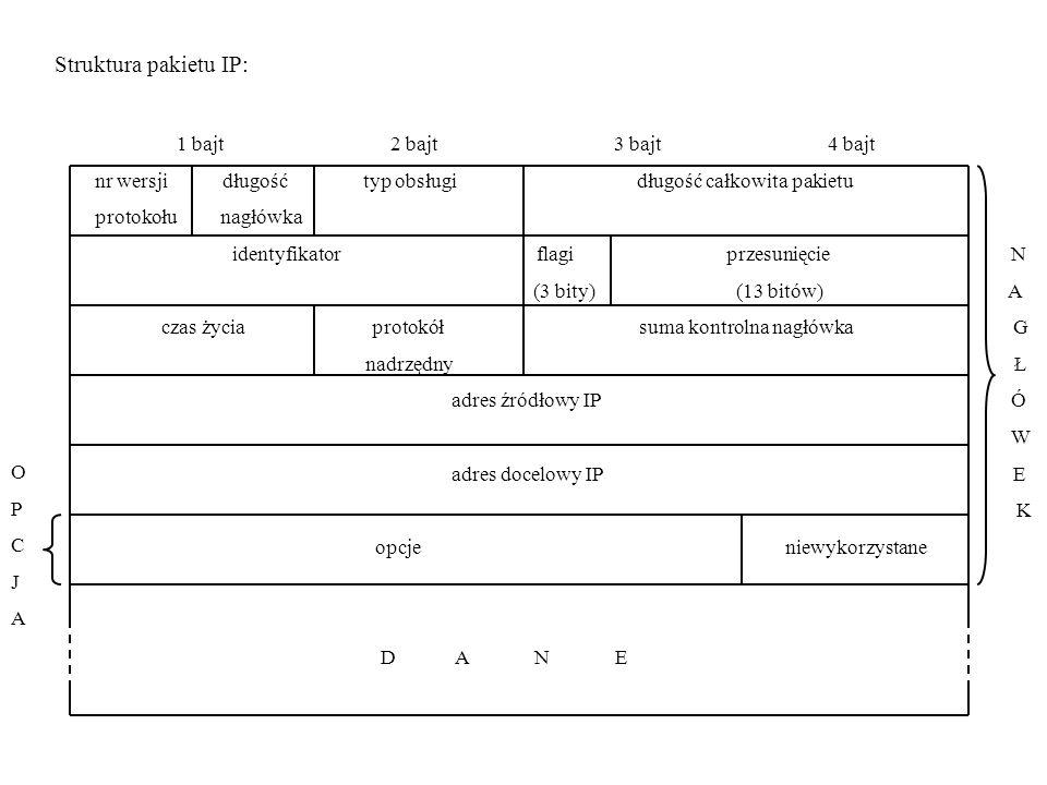 Struktura pakietu IP: 1 bajt 2 bajt 3 bajt 4 bajt nr wersji długość typ obsługi długość całkowita pakietu protokołu nagłówka identyfikator flagi przesunięcie N (3 bity) (13 bitów) A czas życia protokół suma kontrolna nagłówka G nadrzędny Ł adres źródłowy IP Ó W adres docelowy IP E K opcje niewykorzystane D A N E OPCJAOPCJA