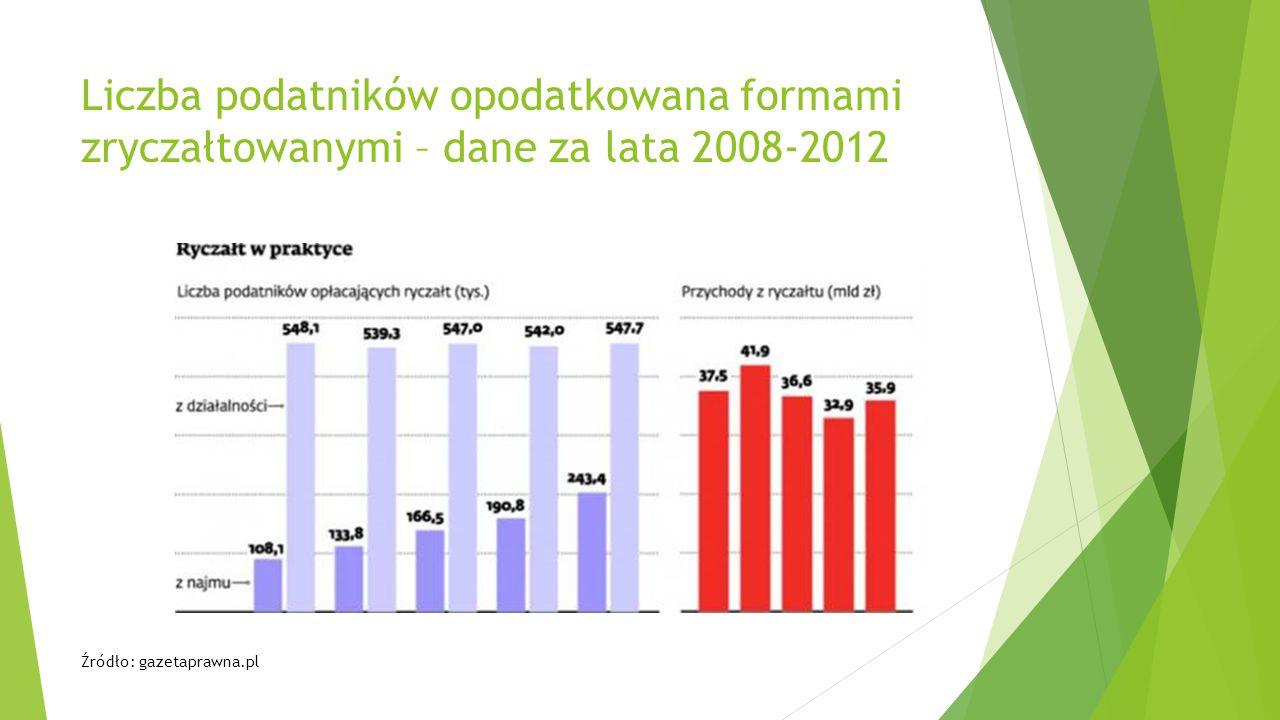 Liczba podatników opodatkowana formami zryczałtowanymi – dane za lata 2008-2012 Źródło: gazetaprawna.pl