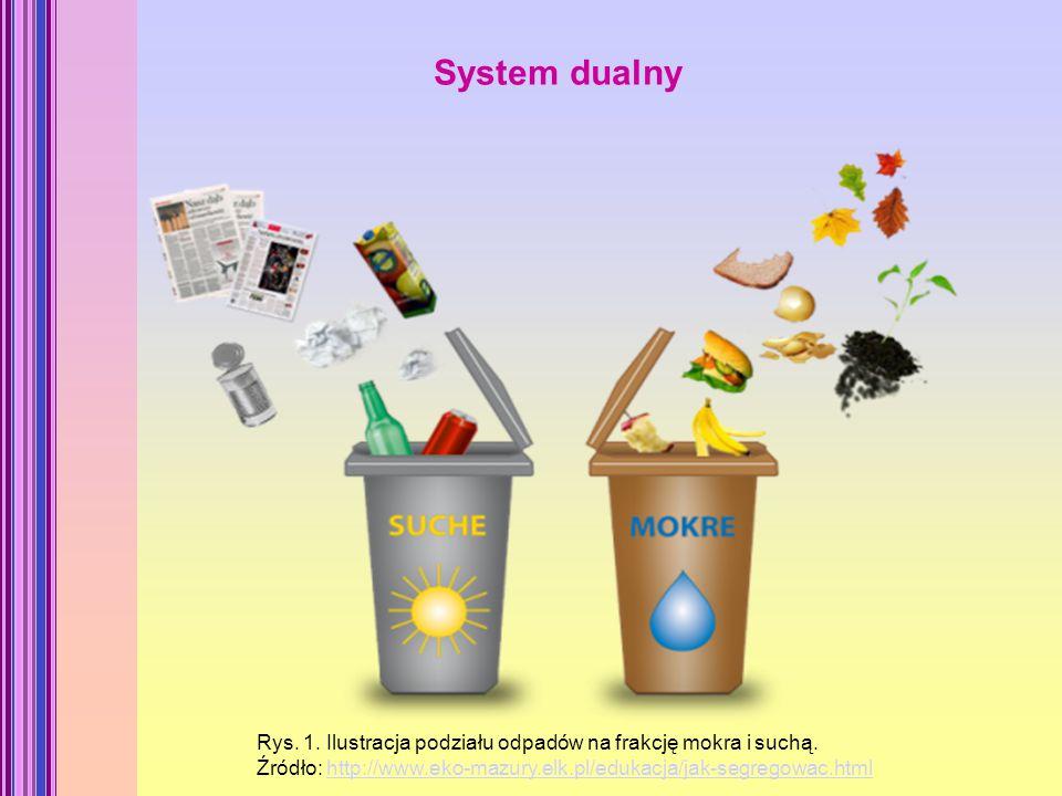 System dualny Rys. 1. Ilustracja podziału odpadów na frakcję mokra i suchą. Źródło: http://www.eko-mazury.elk.pl/edukacja/jak-segregowac.htmlhttp://ww