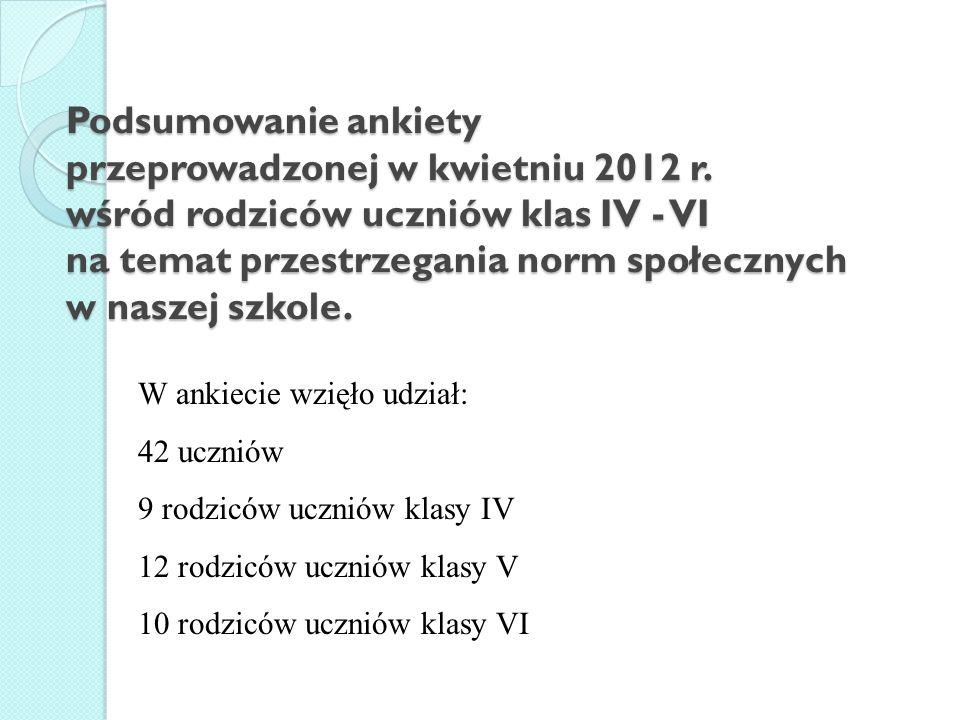 Podsumowanie ankiety przeprowadzonej w kwietniu 2012 r.