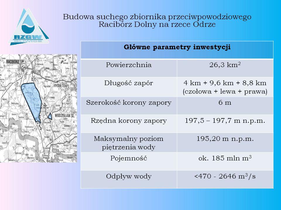 Budowa suchego zbiornika przeciwpowodziowego Racibórz Dolny na rzece Odrze Główne parametry inwestycji Powierzchnia26,3 km 2 Długość zapór4 km + 9,6 k