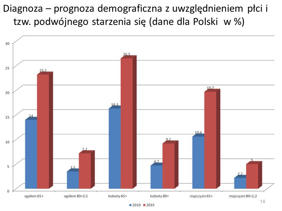 Diagnoza – prognoza demograficzna z uwzględnieniem płci i tzw. podwójnego starzenia się (dane dla Polski w %) 14