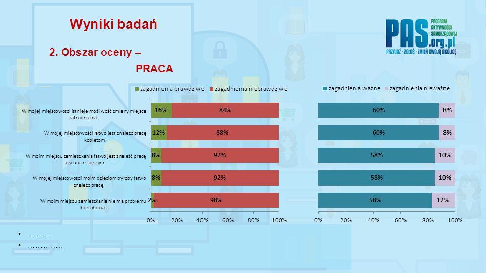 ……… ………….. Wyniki badań 2. Obszar oceny – PRACA