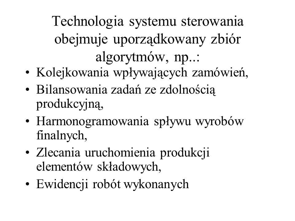 Technologia systemu sterowania obejmuje uporządkowany zbiór algorytmów, np..: Kolejkowania wpływających zamówień, Bilansowania zadań ze zdolnością pro