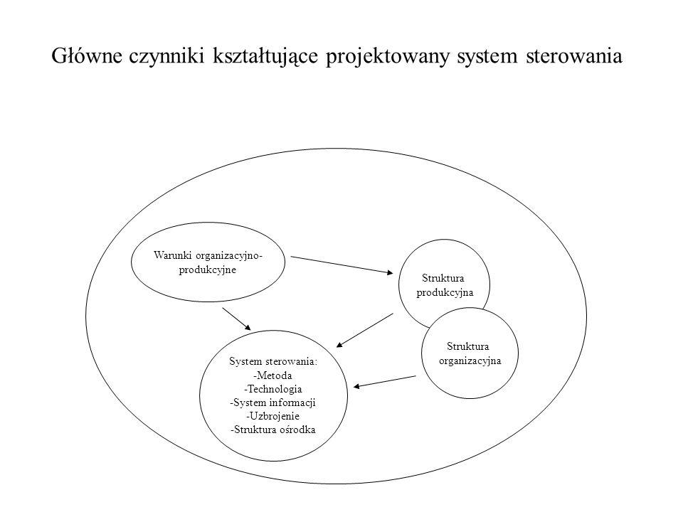 Główne czynniki kształtujące projektowany system sterowania Warunki organizacyjno- produkcyjne Struktura produkcyjna Struktura organizacyjna System st