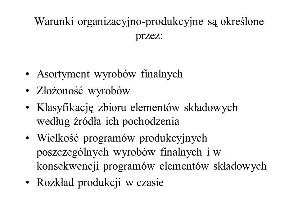 Warunki organizacyjno-produkcyjne są określone przez: Asortyment wyrobów finalnych Złożoność wyrobów Klasyfikację zbioru elementów składowych według ź