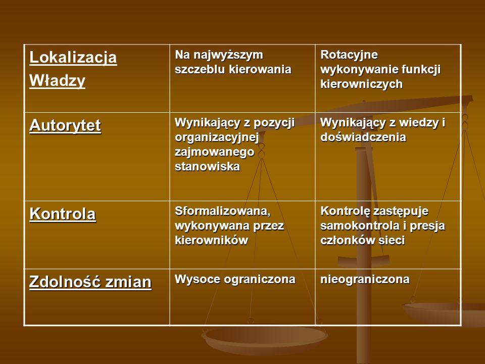 Lokalizacja Władzy Na najwyższym szczeblu kierowania Rotacyjne wykonywanie funkcji kierowniczych Autorytet Wynikający z pozycji organizacyjnej zajmowa