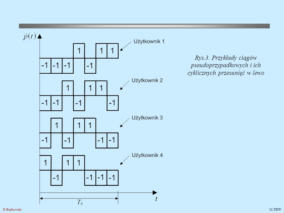 D.Rutkowski11/TRW Rys.3. Przykłady ciągów pseudoprzypadkowych i ich cyklicznych przesunięć w lewo