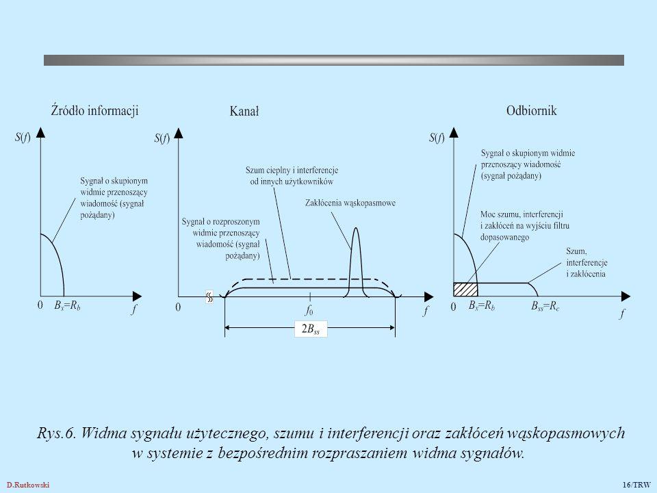 D.Rutkowski16/TRW Rys.6. Widma sygnału użytecznego, szumu i interferencji oraz zakłóceń wąskopasmowych w systemie z bezpośrednim rozpraszaniem widma s