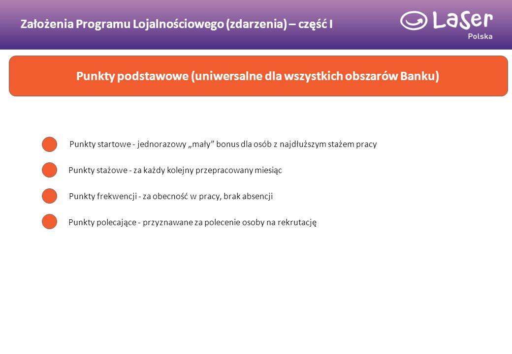 Założenia Programu Lojalnościowego (zdarzenia) – część I Punkty podstawowe (uniwersalne dla wszystkich obszarów Banku) Punkty stażowe - za każdy kolej