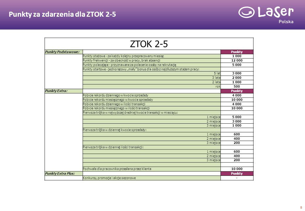 Punkty za zdarzenia dla ZTOK 2-5 8 ZTOK 2-5 Punkty Podstawowe: Punkty Punkty stażowe - za każdy kolejny przepracowany miesiąc1 000 Punkty frekwencji -