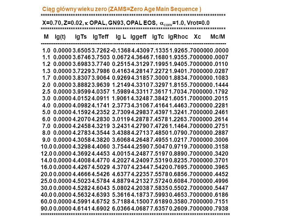 Ciąg główny wieku zero (ZAMS=Zero Age Main Sequence ) *********************************************************************************** X=0.70, Z=0.02,  OPAL, GN93, OPAL EOS,  conv =1.0, Vrot=0.0 *********************************************************************************** M lg(t) lgTs lgTeff lg L lggeff lgTc lgRhoc Xc Mc/M --------------------------------------------------------------------------------------------------- 1.0 0.0000 3.6505 3.7262 -0.1368 4.4309 7.1335 1.9265.7000000.0000 1.1 0.0000 3.6746 3.7503 0.0672 4.3646 7.1680 1.9355.7000000.0007 1.2 0.0000 3.6983 3.7740 0.2515 4.3129 7.1995 1.9405.7000000.0110 1.3 0.0000 3.7229 3.7986 0.4163 4.2814 7.2272 1.9401.7000000.0287 1.7 0.0000 3.8307 3.9064 0.9269 4.3185 7.3000 1.8834.7000000.1083 2.0 0.0000 3.8882 3.9639 1.2149 4.3310 7.3297 1.8155.7000000.1444 2.5 0.0000 3.9599 4.0357 1.5989 4.3311 7.3617 1.7034.7000000.1792 3.0 0.0000 4.0152 4.0911 1.9061 4.3248 7.3842 1.6051.7000000.2015 4.0 0.0000 4.0982 4.1741 2.3773 4.3106 7.4164 1.4463.7000000.2281 5.0 0.0000 4.1592 4.2352 2.7309 4.2983 7.4397 1.3241.7000000.2461 6.0 0.0000 4.2070 4.2830 3.0119 4.2878 7.4578 1.2263.7000000.2614 7.0 0.0000 4.2458 4.3219 3.2431 4.2790 7.4726 1.1464.7000000.2751 8.0 0.0000 4.2783 4.3544 3.4388 4.2713 7.4850 1.0790.7000000.2887 9.0 0.0000 4.3058 4.3820 3.6068 4.2648 7.4955 1.0217.7000000.3006 10.0 0.0000 4.3298 4.4060 3.7544 4.2590 7.5047 0.9719.7000000.3158 12.0 0.0000 4.3692 4.4453 4.0015 4.2487 7.5197 0.8890.7000000.3420 14.0 0.0000 4.4008 4.4770 4.2027 4.2409 7.5319 0.8235.7000000.3701 16.0 0.0000 4.4267 4.5029 4.3707 4.2344 7.5420 0.7695.7000000.3965 20.0 0.0000 4.4666 4.5426 4.6377 4.2235 7.5578 0.6856.7000000.4452 25.0 0.0000 4.5023 4.5784 4.8879 4.2132 7.5724 0.6084.7000000.4996 30.0 0.0000 4.5282 4.6043 5.0802 4.2038 7.5835 0.5502.7000000.5447 40.0 0.0000 4.5632 4.6393 5.3616 4.1873 7.5993 0.4653.7000000.6186 60.0 0.0000 4.5991 4.6752 5.7188 4.1500 7.6189 0.3580.7000000.7151 90.0 0.0000 4.6141 4.6902 6.0366 4.068