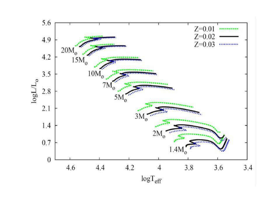 Twierdzenie Vogta–Russell a: 1) każdej konfiguracji o danym składzie chemicznym i danej masie odpowiada jeden ściśle określony punkt na diagramie H–R, przy czym różnym masom odpowiadają różne punkty 2) z materii o danej masie i ustalonym składzie chemicznym można zbudować tylko jedną trwałą gwiazdę NIE ZAWSZE JEST SPEŁNIONE
