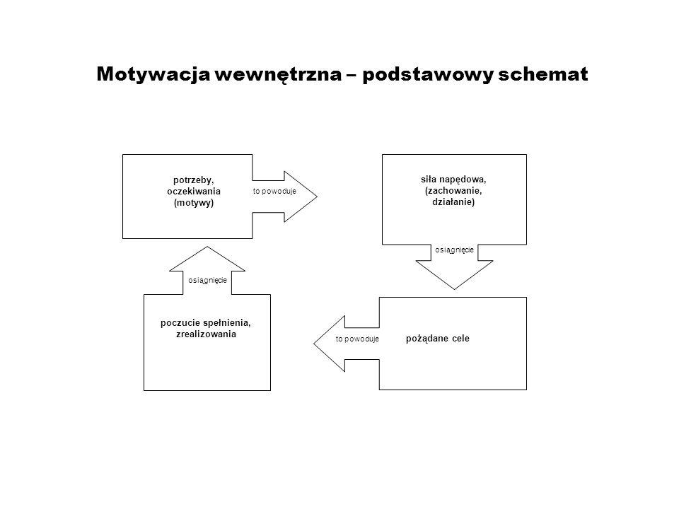 Motywacja wewnętrzna a motywacja zewnętrzna