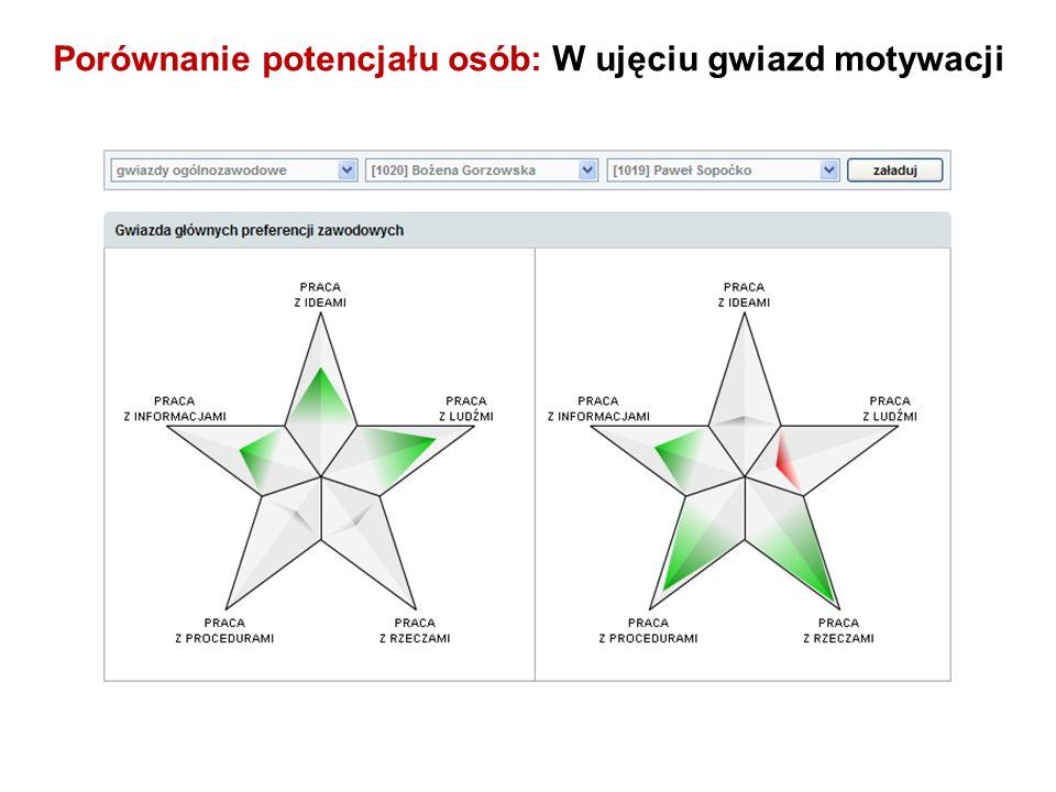 Porównanie potencjału osób: W ujęciu gwiazd motywacji