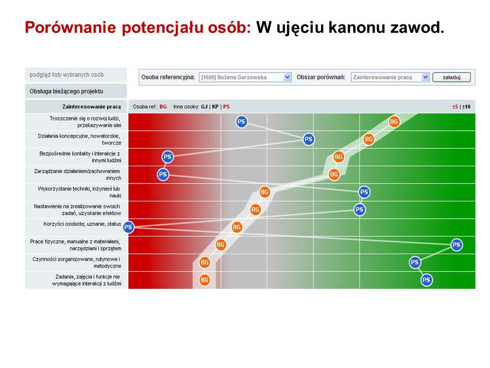 Porównanie potencjału osób: W ujęciu kanonu zawod.