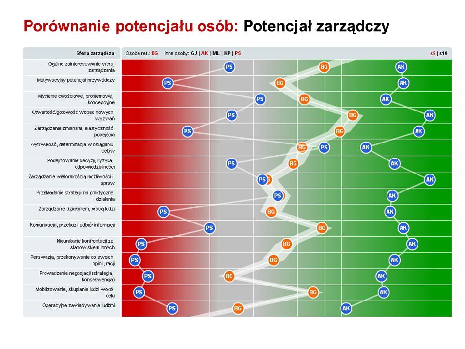 Porównanie potencjału osób: Potencjał zarządczy