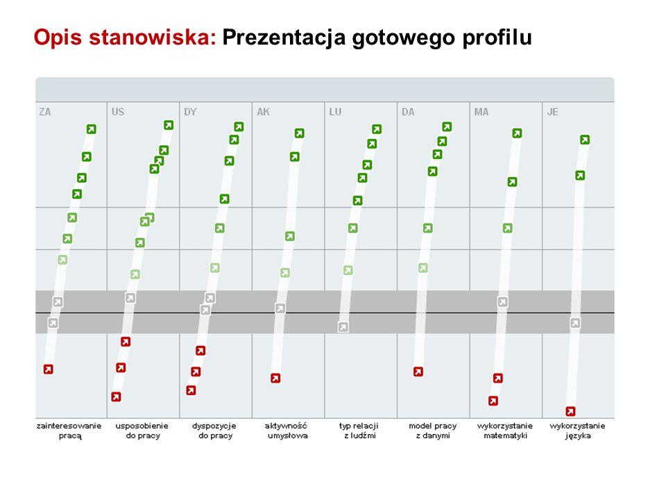 Opis stanowiska: Prezentacja gotowego profilu