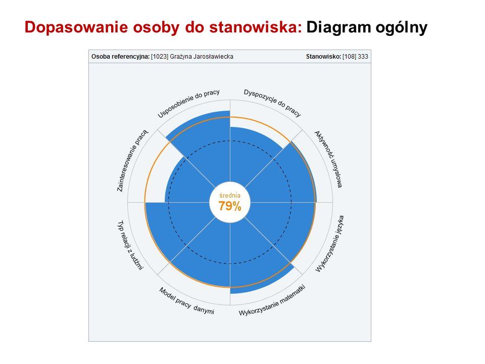 Dopasowanie osoby do stanowiska: Diagram ogólny