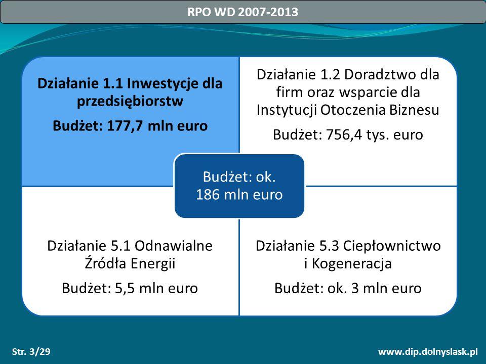Str. 3/29 Działanie 1.1 Inwestycje dla przedsiębiorstw Budżet: 177,7 mln euro Działanie 1.2 Doradztwo dla firm oraz wsparcie dla Instytucji Otoczenia